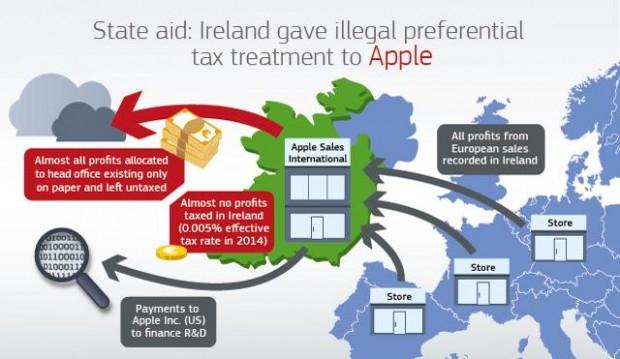 아일랜드 법인을 활용한 애플의 조세 회피 수법을 설명하는 인포그래픽 - EU 제공